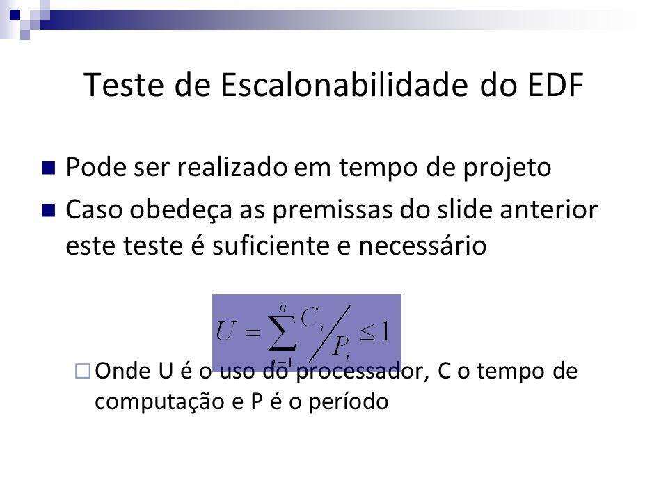 Teste de Escalonabilidade do EDF Pode ser realizado em tempo de projeto Caso obedeça as premissas do slide anterior este teste é suficiente e necessár