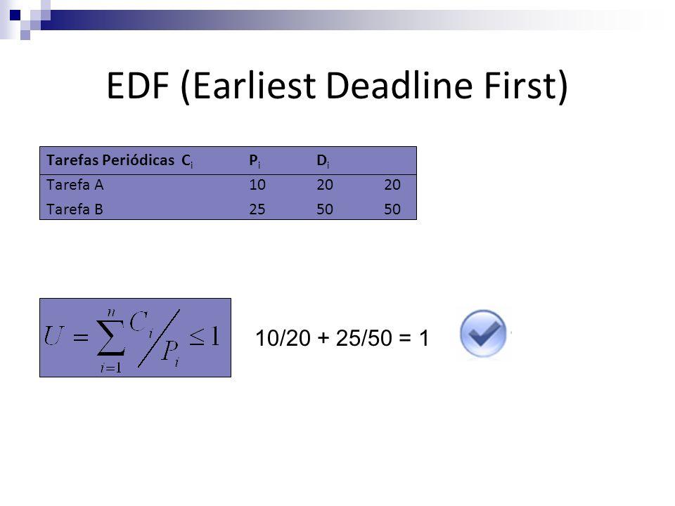 EDF (Earliest Deadline First) Tarefas PeriódicasC i P i D i Tarefa A102020 Tarefa B255050 10/20 + 25/50 = 1
