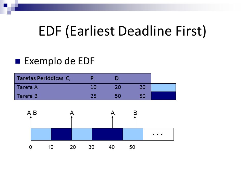 EDF (Earliest Deadline First) Tarefas PeriódicasC i P i D i Tarefa A102020 Tarefa B255050 A,BA 04010203050 AB … Exemplo de EDF