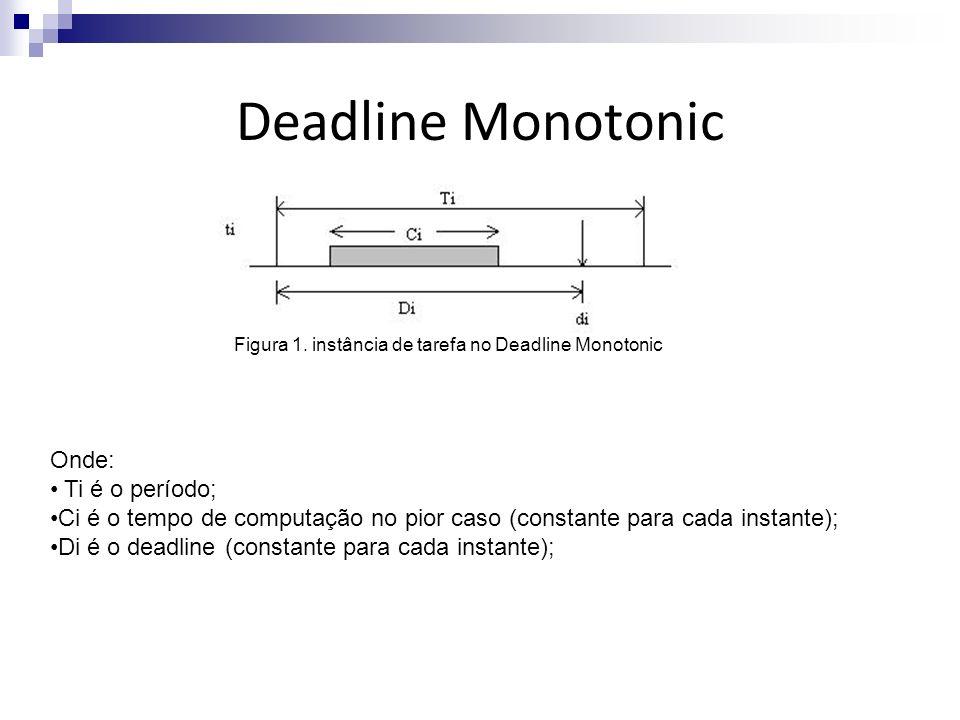 Deadline Monotonic Onde: Ti é o período; Ci é o tempo de computação no pior caso (constante para cada instante); Di é o deadline (constante para cada