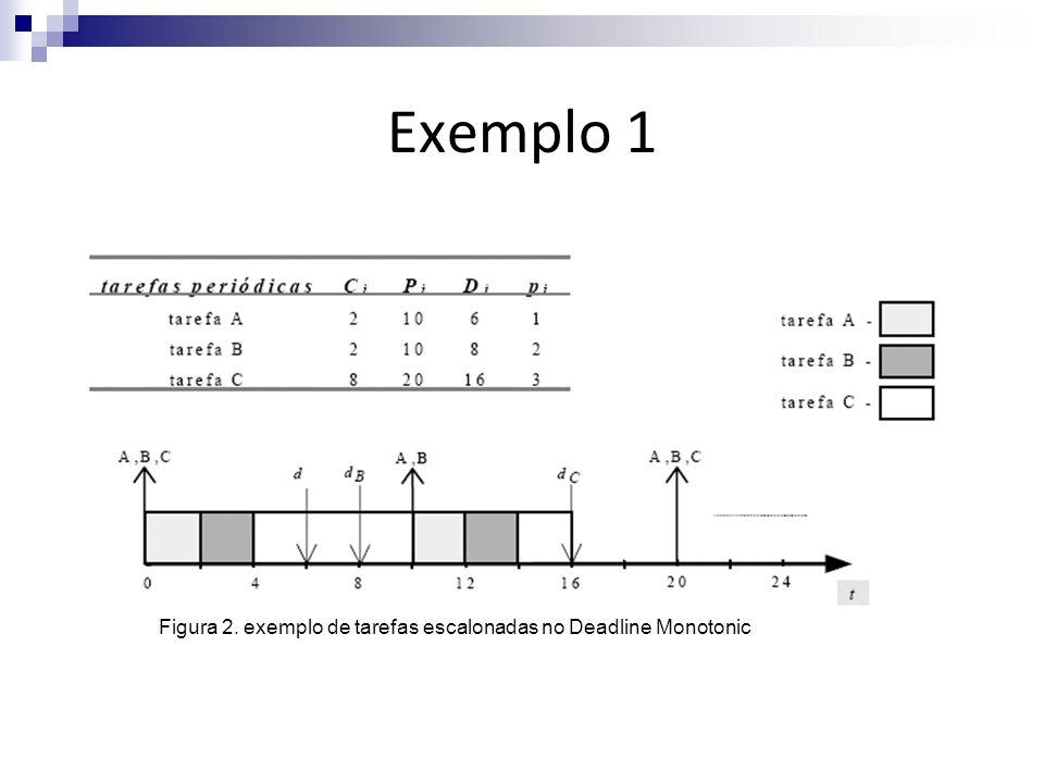 Exemplo 1 Figura 2. exemplo de tarefas escalonadas no Deadline Monotonic