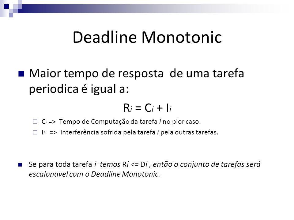 Deadline Monotonic Maior tempo de resposta de uma tarefa periodica é igual a: R i = C i + I i C i => Tempo de Computação da tarefa i no pior caso. I i