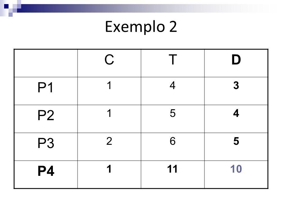 Exemplo 2 CTD P1 143 P2 154 P3 265 P4 11110