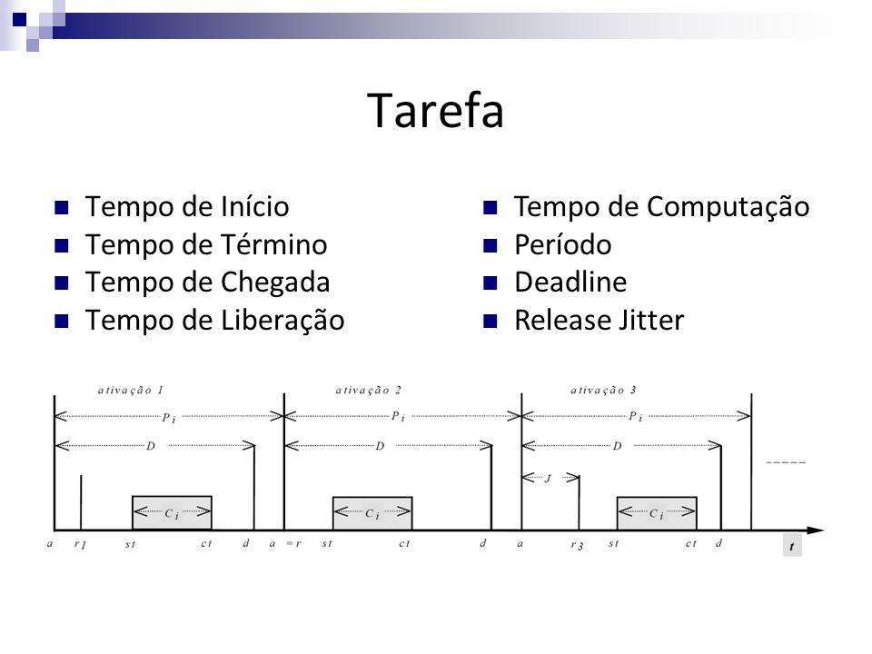 Tarefa Tempo de Início Tempo de Término Tempo de Chegada Tempo de Liberação Tempo de Computação Período Deadline Release Jitter