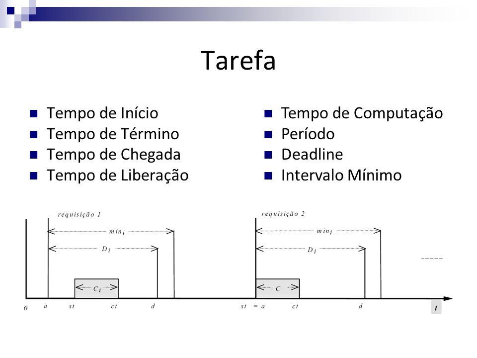 Escalonamento Procedimento de ordenar a execução de tarefas na fila de pronto Escalonador Escala de execução Problema NP-Completo Algoritmo Ótimo Características: Preemptivo / Não-Preemptivo Estático / Dinâmico Offline / Online