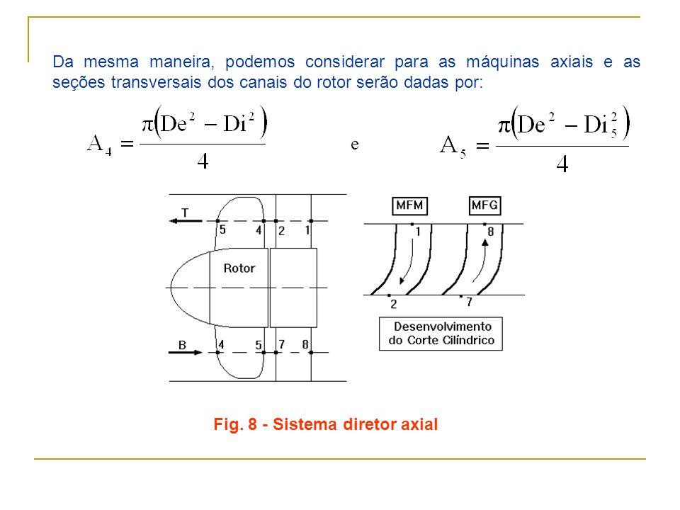 Da mesma maneira, podemos considerar para as máquinas axiais e as seções transversais dos canais do rotor serão dadas por: e Fig. 8 - Sistema diretor