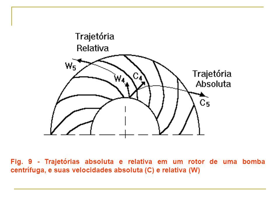 Fig. 9 - Trajetórias absoluta e relativa em um rotor de uma bomba centrífuga, e suas velocidades absoluta (C) e relativa (W)