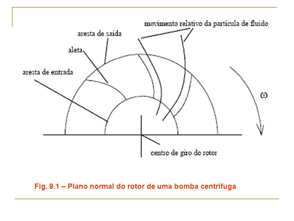 Fig. 9.1 – Plano normal do rotor de uma bomba centrifuga