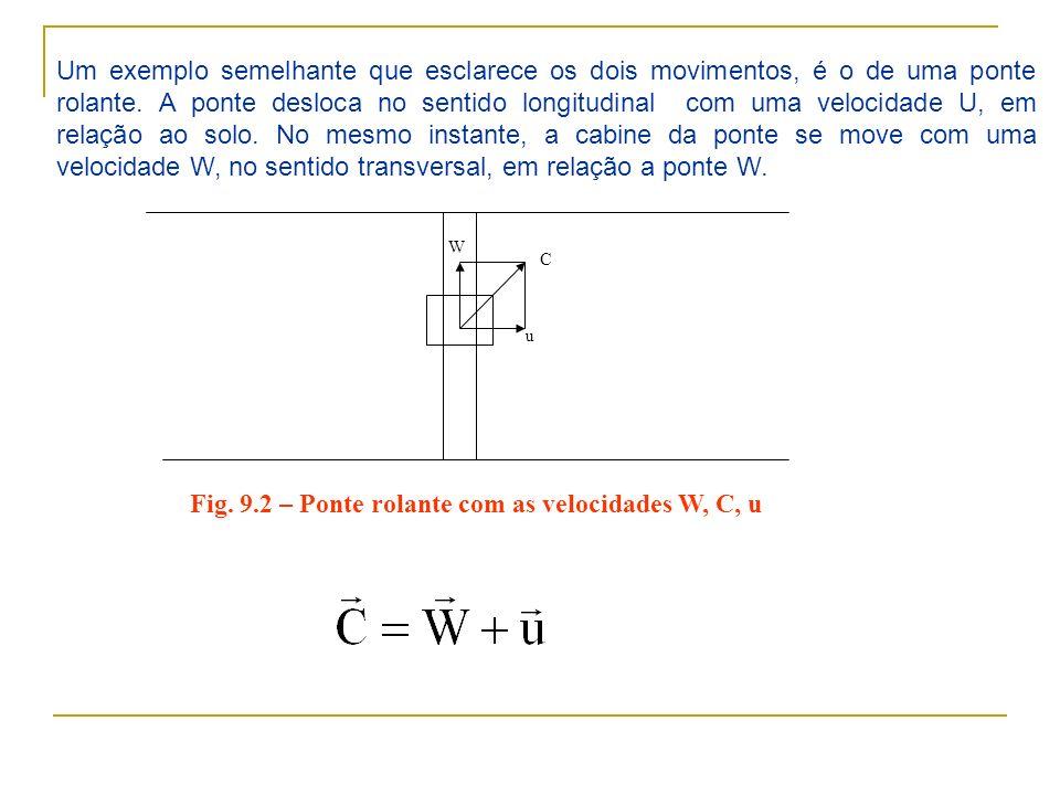 Um exemplo semelhante que esclarece os dois movimentos, é o de uma ponte rolante. A ponte desloca no sentido longitudinal com uma velocidade U, em rel