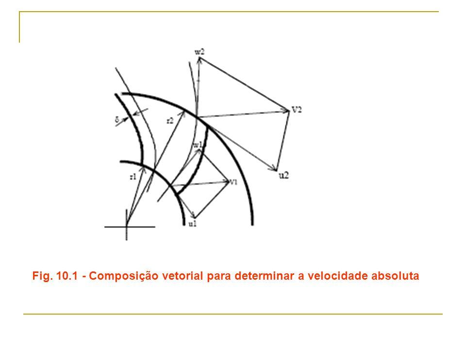 Fig. 10.1 - Composição vetorial para determinar a velocidade absoluta