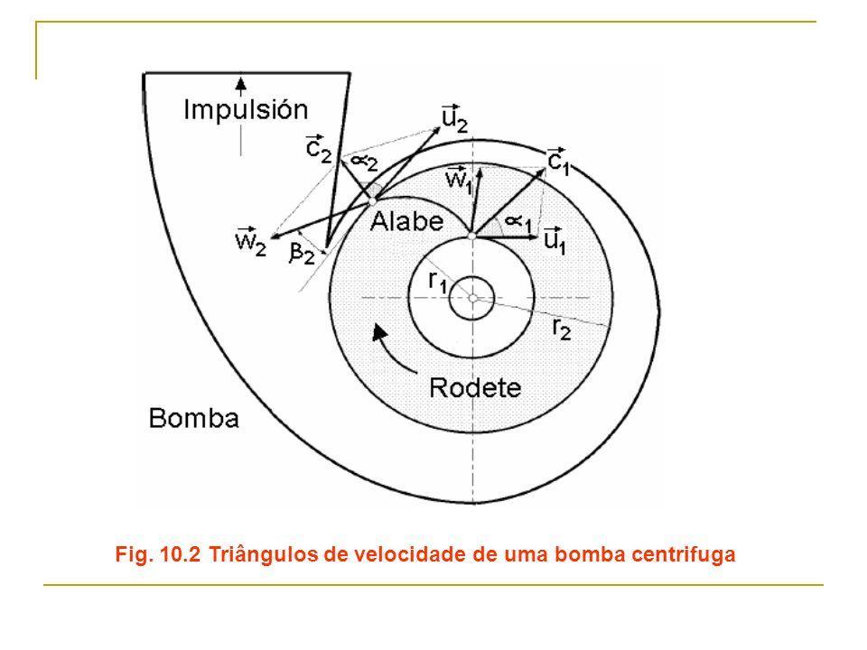 Fig. 10.2 Triângulos de velocidade de uma bomba centrifuga