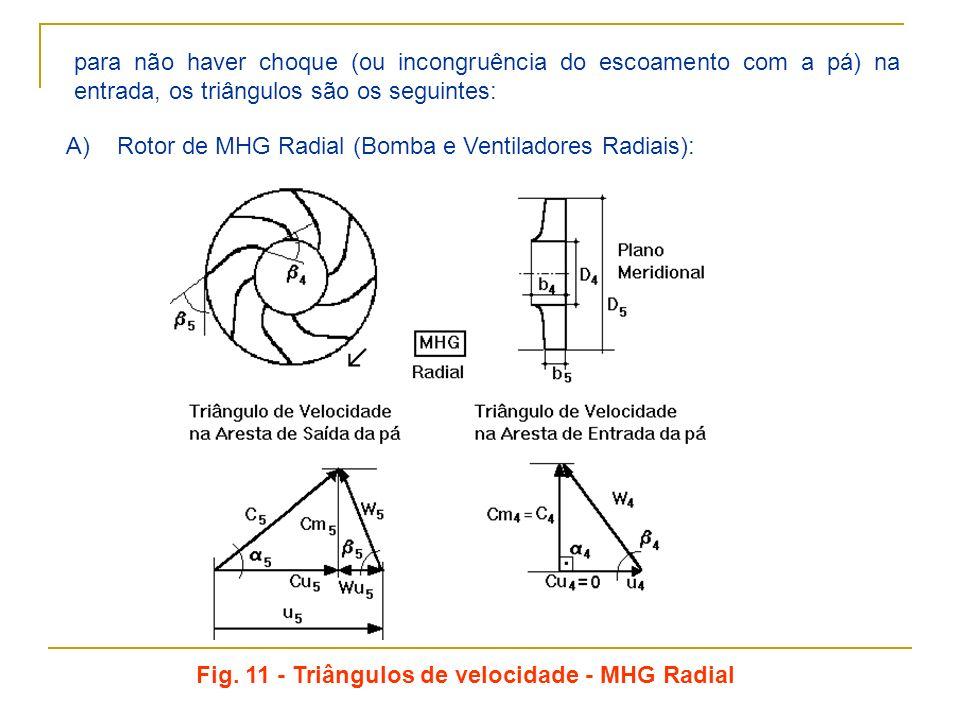 para não haver choque (ou incongruência do escoamento com a pá) na entrada, os triângulos são os seguintes: A) Rotor de MHG Radial (Bomba e Ventilador