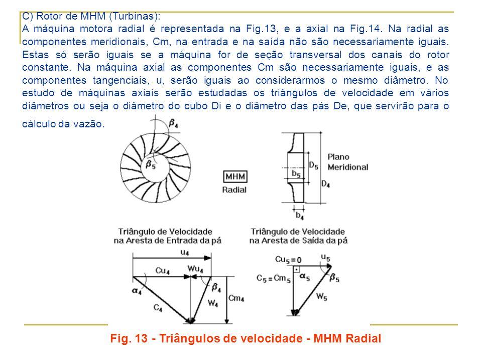 C) Rotor de MHM (Turbinas): A máquina motora radial é representada na Fig.13, e a axial na Fig.14. Na radial as componentes meridionais, Cm, na entrad