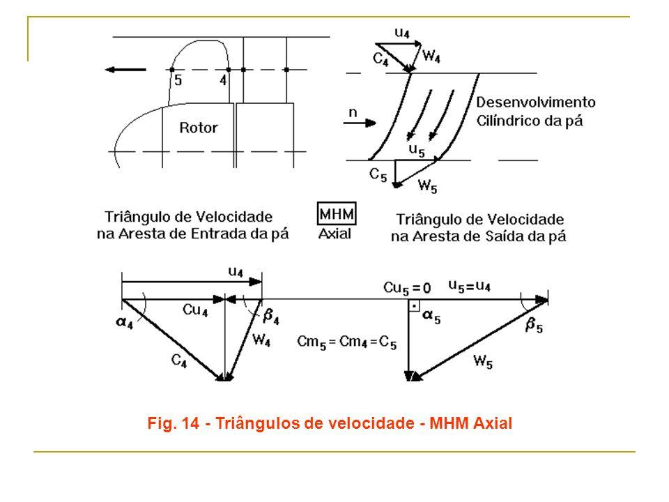 Fig. 14 - Triângulos de velocidade - MHM Axial