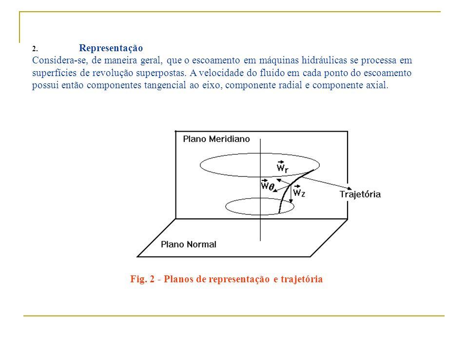 2. Representação Considera-se, de maneira geral, que o escoamento em máquinas hidráulicas se processa em superfícies de revolução superpostas. A veloc