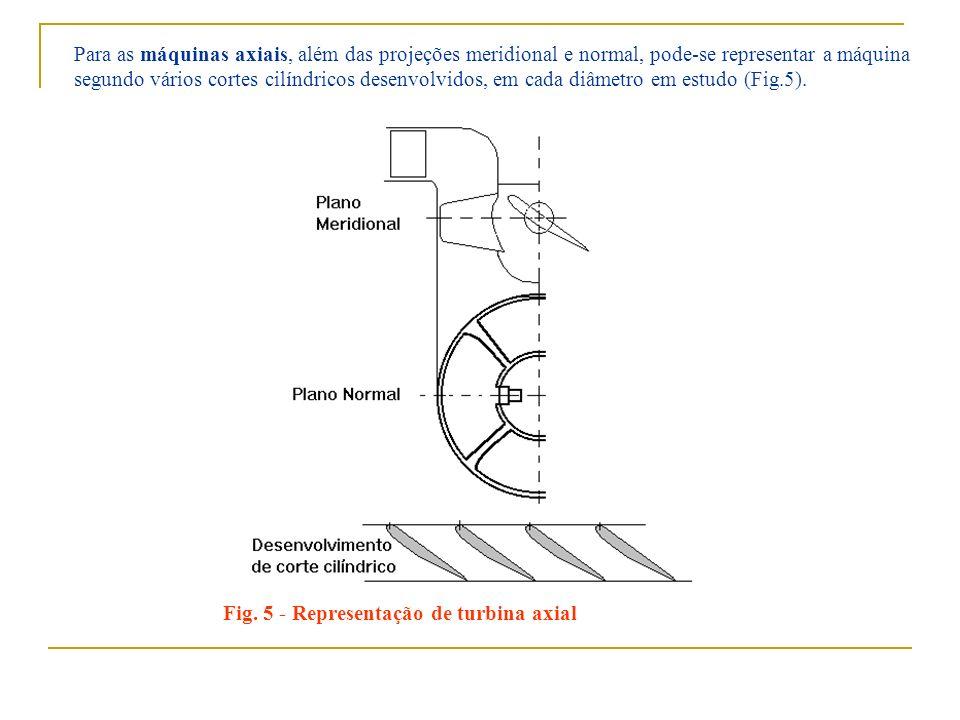 Para as máquinas axiais, além das projeções meridional e normal, pode-se representar a máquina segundo vários cortes cilíndricos desenvolvidos, em cad