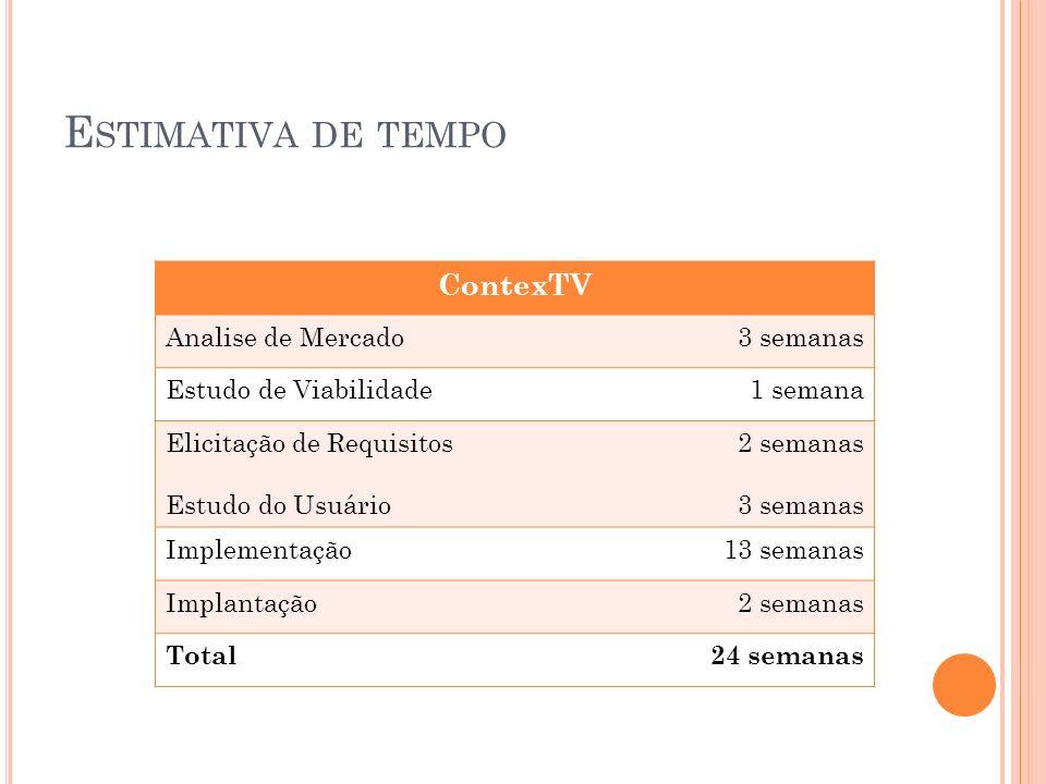 E STIMATIVA DE TEMPO ContexTV Analise de Mercado3 semanas Estudo de Viabilidade1 semana Elicitação de Requisitos Estudo do Usuário 2 semanas 3 semanas