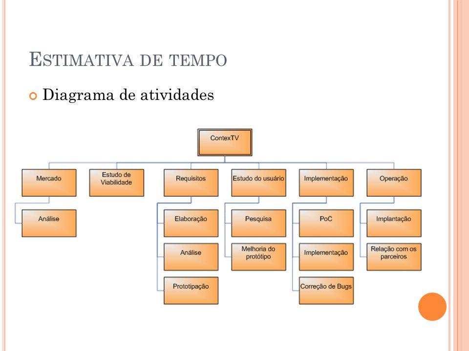 E STIMATIVA DE TEMPO Diagrama de atividades