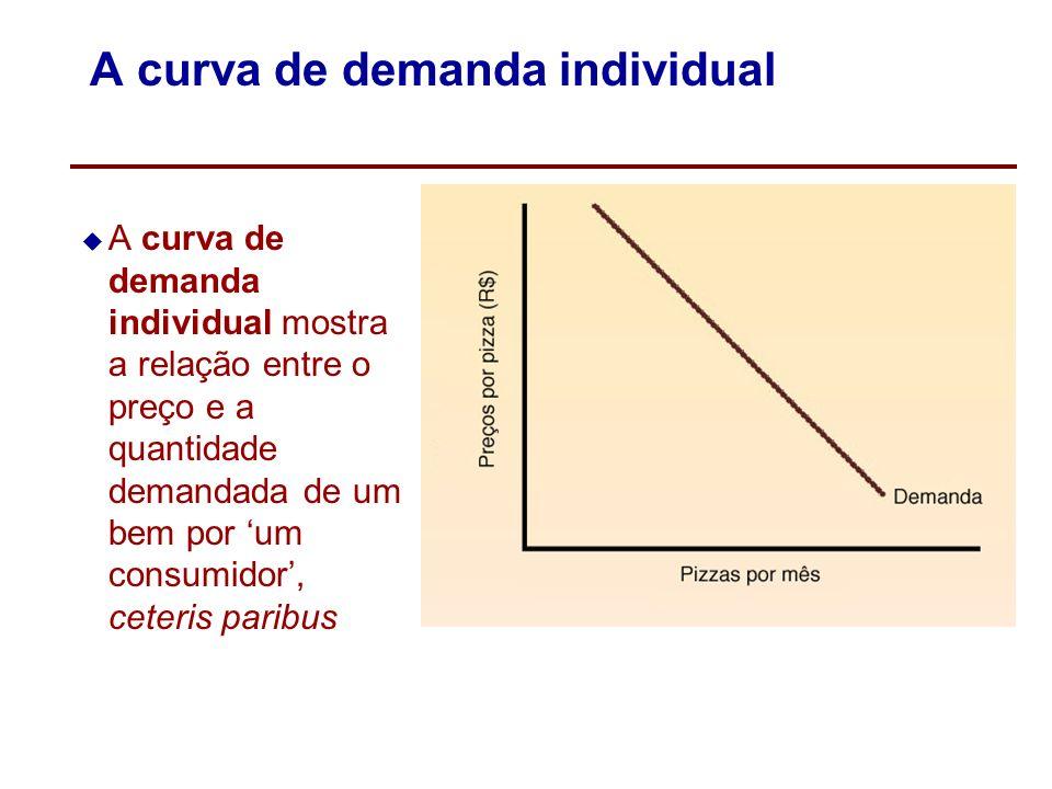 Os determinantes da demanda Os principais determinantes da demanda são: O preço do próprio bem A renda do consumidor O preço dos bens relacionados sub