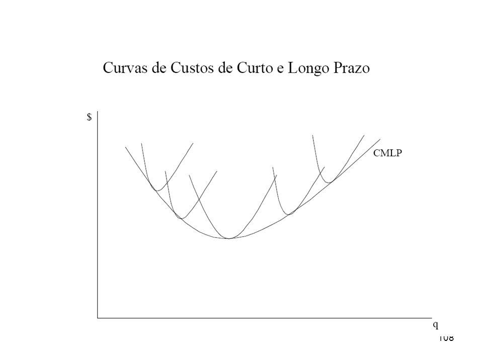 107 Slide 107 Qual é a curva no longo prazo da empresa? – As fábricas podem mudar a escala de produção para obter diferentes níveis de produção no lon