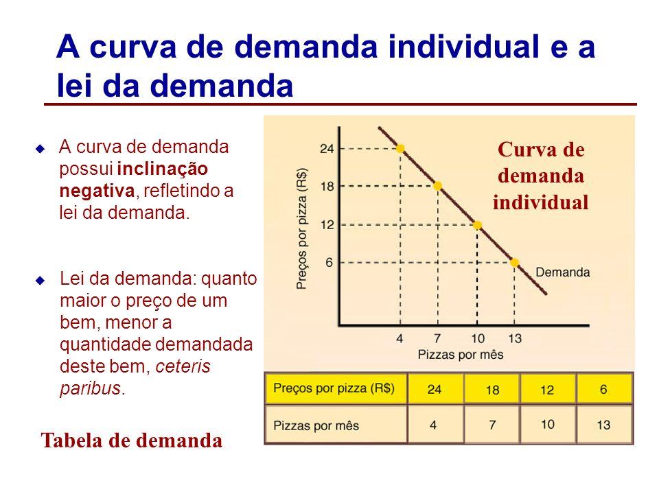A curva de demanda individual A curva de demanda individual mostra a relação entre o preço e a quantidade demandada de um bem por um consumidor, ceter