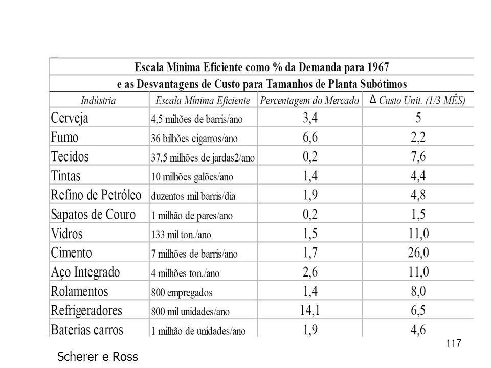116 Escala Mínima Eficiente (EME) EME pode ser apresentado em unidades de produtos ou como % do total do mercado relevante (nacional, regional ou de p