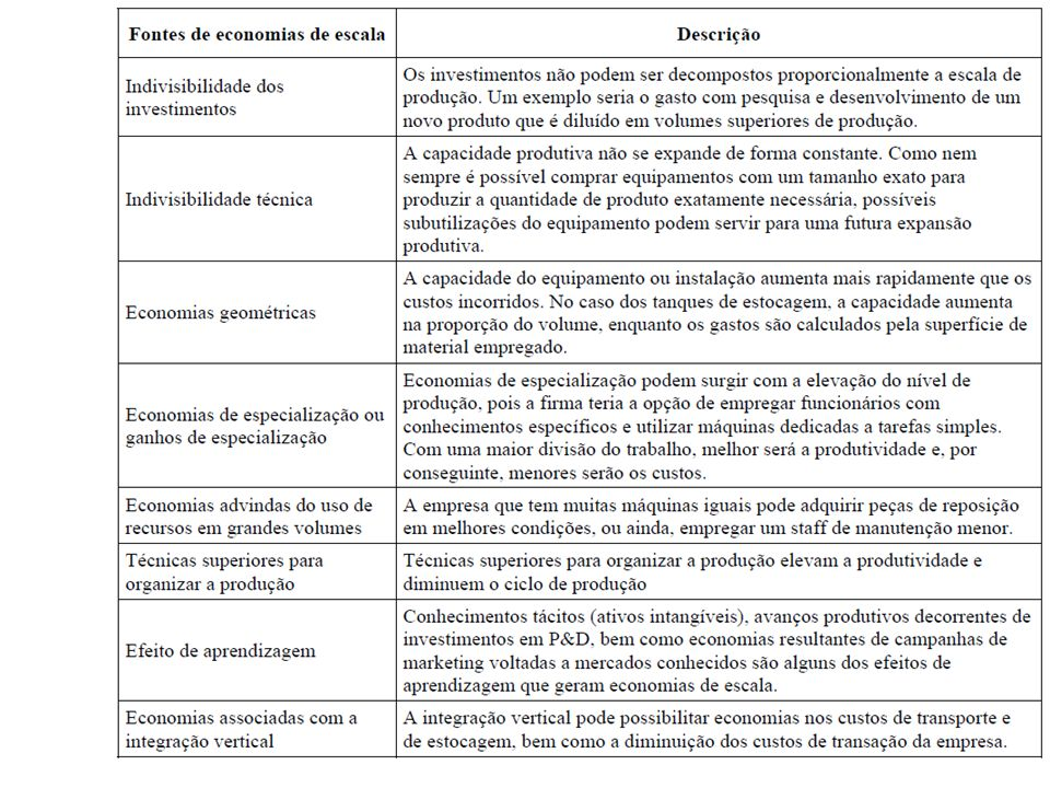 142 Exemplos de economias pecuniárias Descontos especiais para compras de estoques de MP oferecidos por fornecedores Menor custo de empréstimos financ