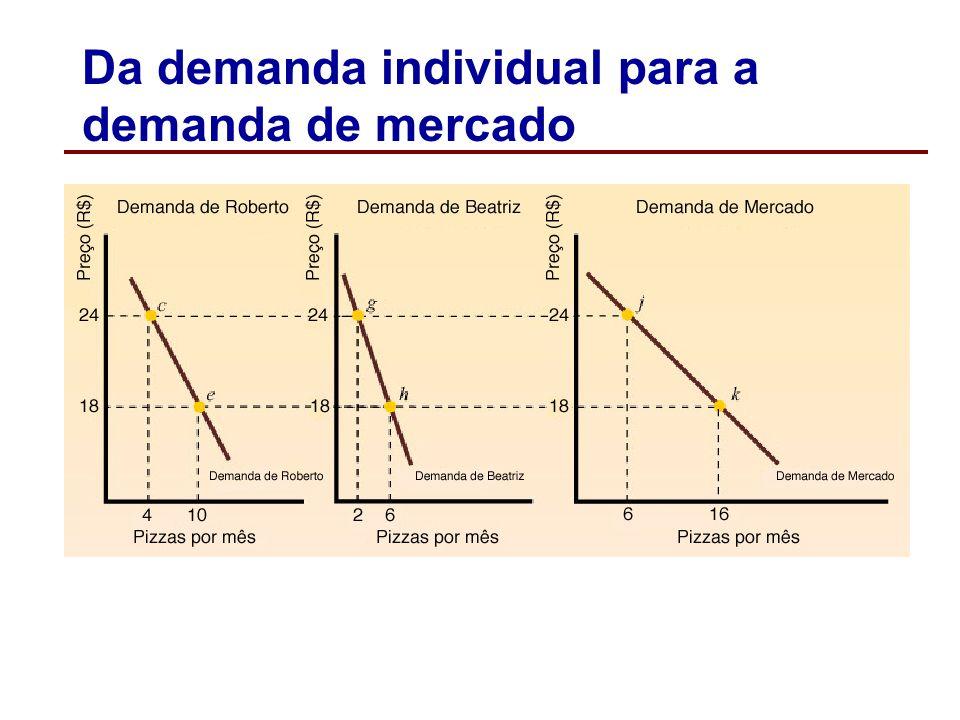 Da demanda individual para a demanda de mercado A demanda de mercado é igual à soma horizontal das curvas de demanda individuais de todos os consumido