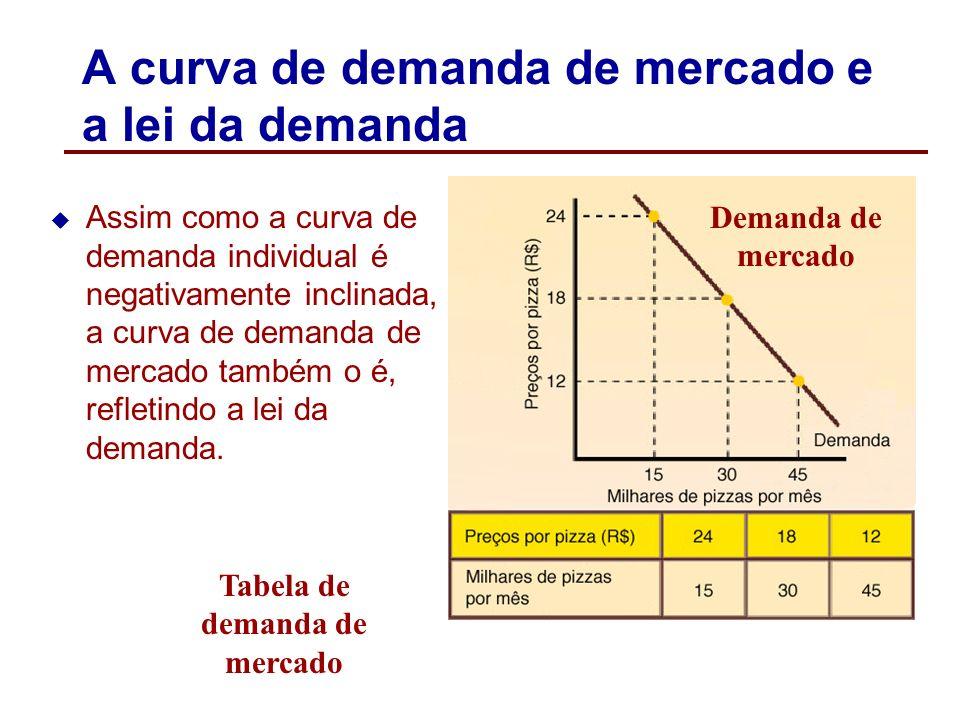 Da demanda individual para a demanda de mercado