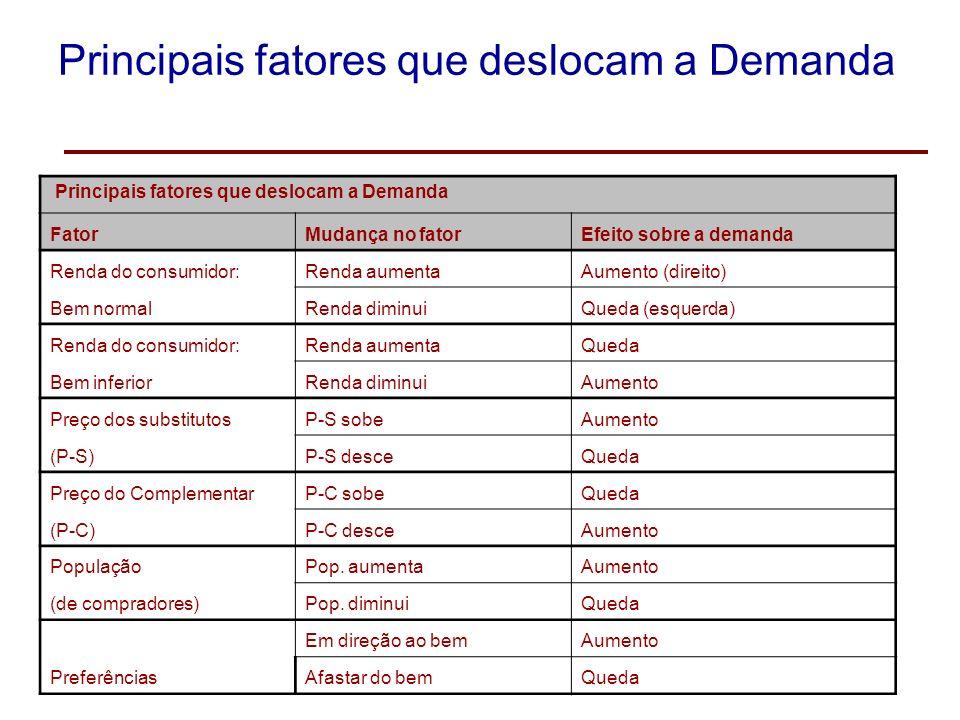A curva de demanda de mercado e a lei da demanda Assim como a curva de demanda individual é negativamente inclinada, a curva de demanda de mercado tam