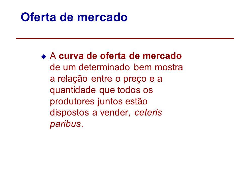 Principais fatores que deslocam a Demanda FatorMudança no fatorEfeito sobre a demanda Renda do consumidor:Renda aumentaAumento (direito) Bem normalRen