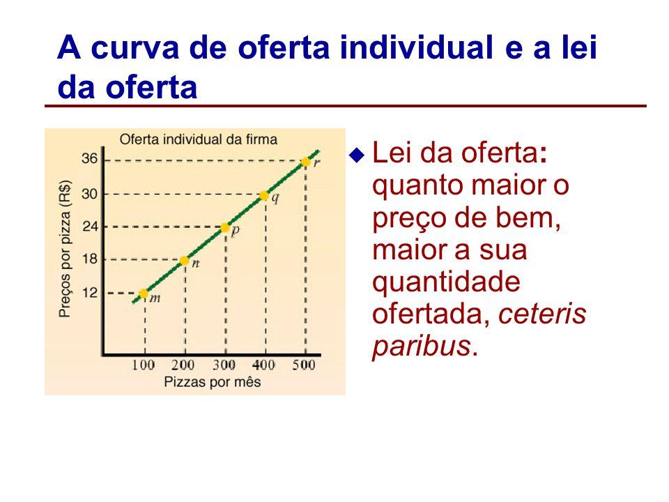 A curva de oferta individual e a lei da oferta A curva de oferta individual possui inclinação positiva, refletindo a lei da oferta. A curva de oferta