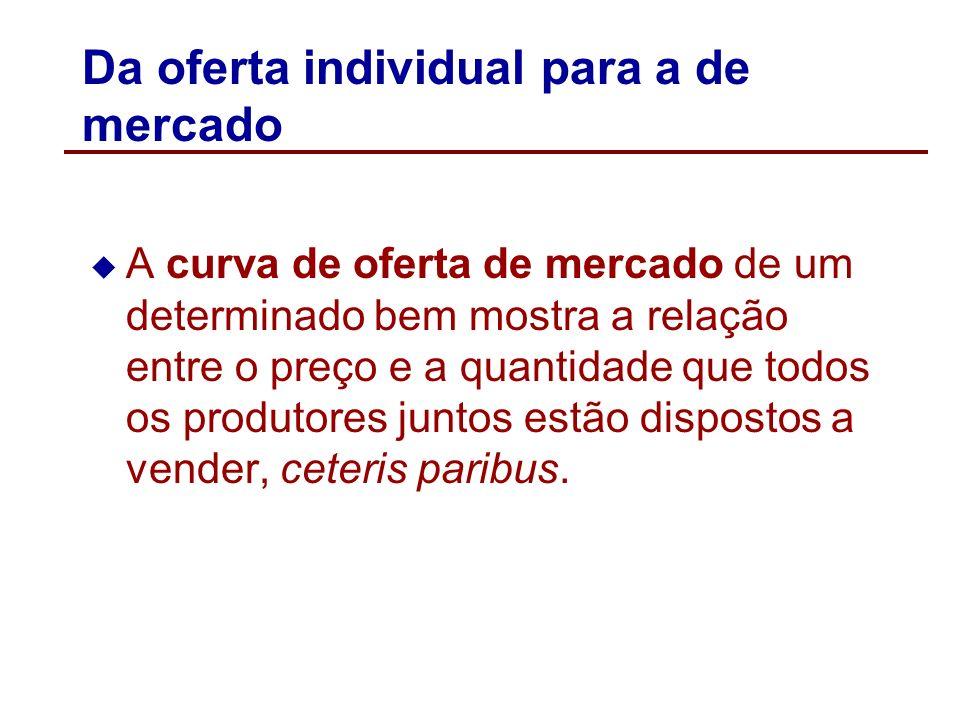 A curva de oferta individual e a lei da oferta Lei da oferta: quanto maior o preço de bem, maior a sua quantidade ofertada, ceteris paribus.