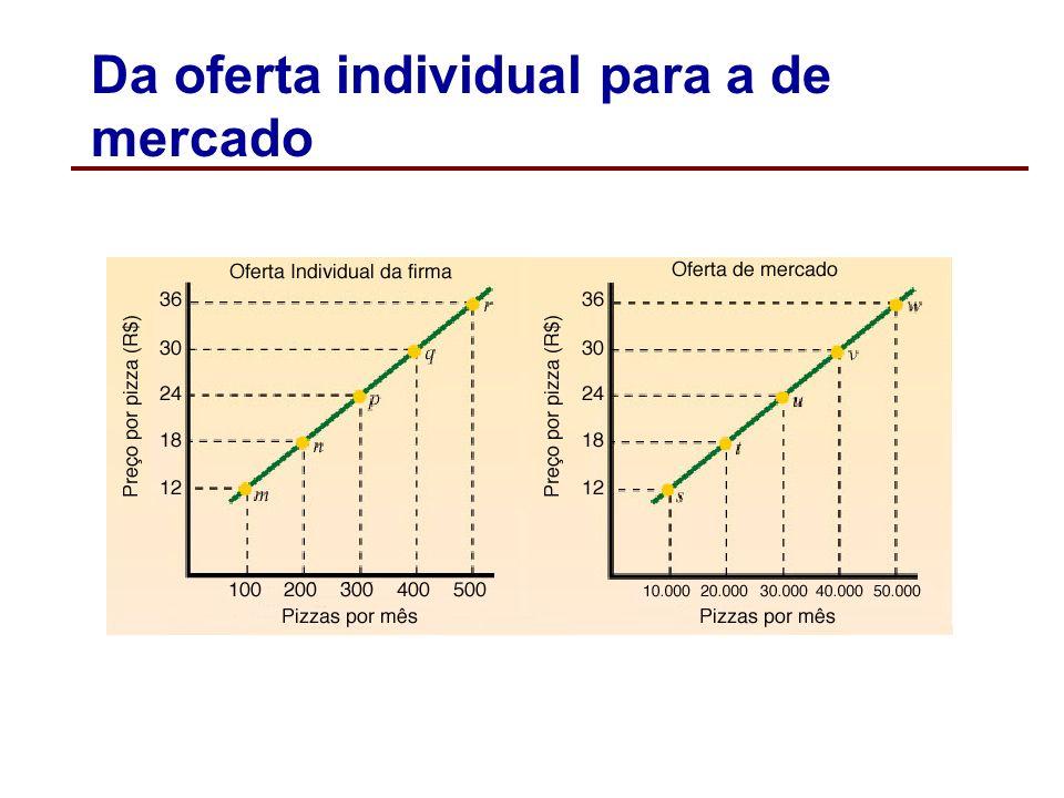 Da oferta individual para a de mercado A curva de oferta de mercado de um determinado bem mostra a relação entre o preço e a quantidade que todos os p