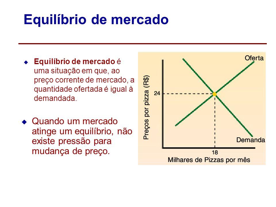Análise da Oferta de Mercado Variações na quantidade ofertada Preços dos Insumos Preços dos Bens Subst. Tecnologia Objetivo do empresário Número de Ve