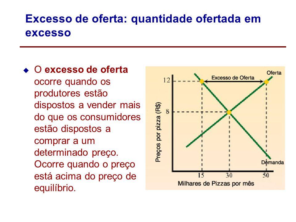 Excesso de demanda: quantidade demandada em excesso O excesso de demanda ocorre quando os consumidores estão dispostos a comprar mais do que os produt