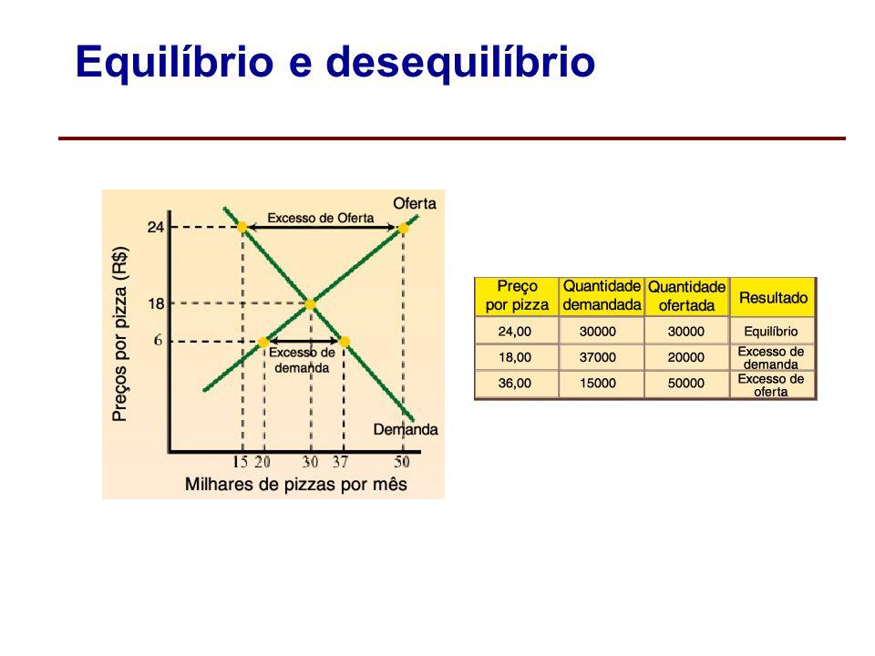 Excesso de oferta: quantidade ofertada em excesso O excesso de oferta ocorre quando os produtores estão dispostos a vender mais do que os consumidores