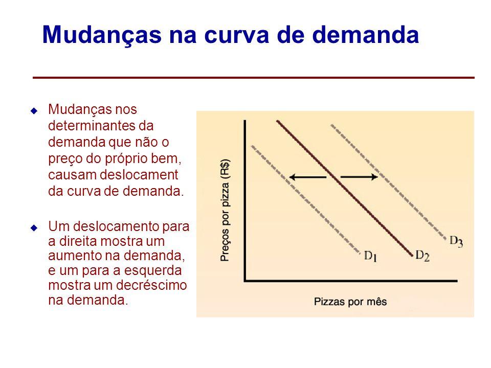 Uma mudança na demanda Uma mundança na demanda é causada por uma mudança em qualquer outra variável que não o preço do próprio bem e causa um deslocam