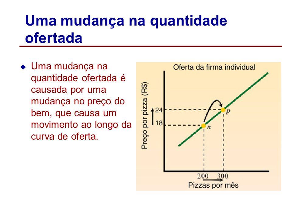Mudanças na curva de demanda Mudanças nos determinantes da demanda que não o preço do próprio bem, causam deslocament da curva de demanda. Um deslocam