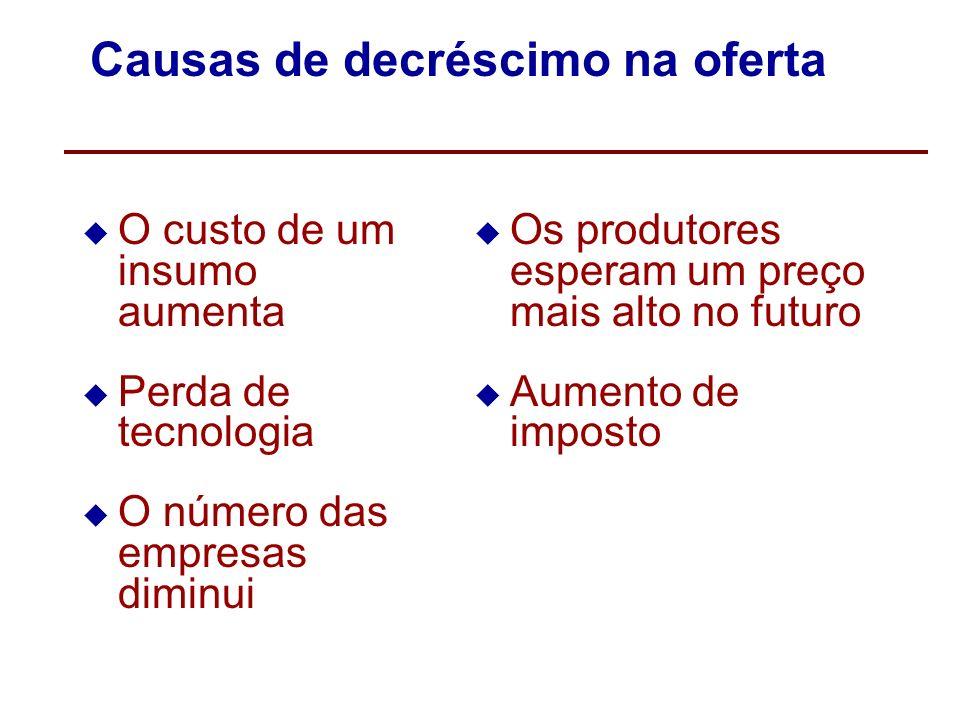 Causas de aumento na oferta O custo de um insumo diminui Um avanço tecnológico diminui os custos de produção O número de empresas aumenta Os produtore