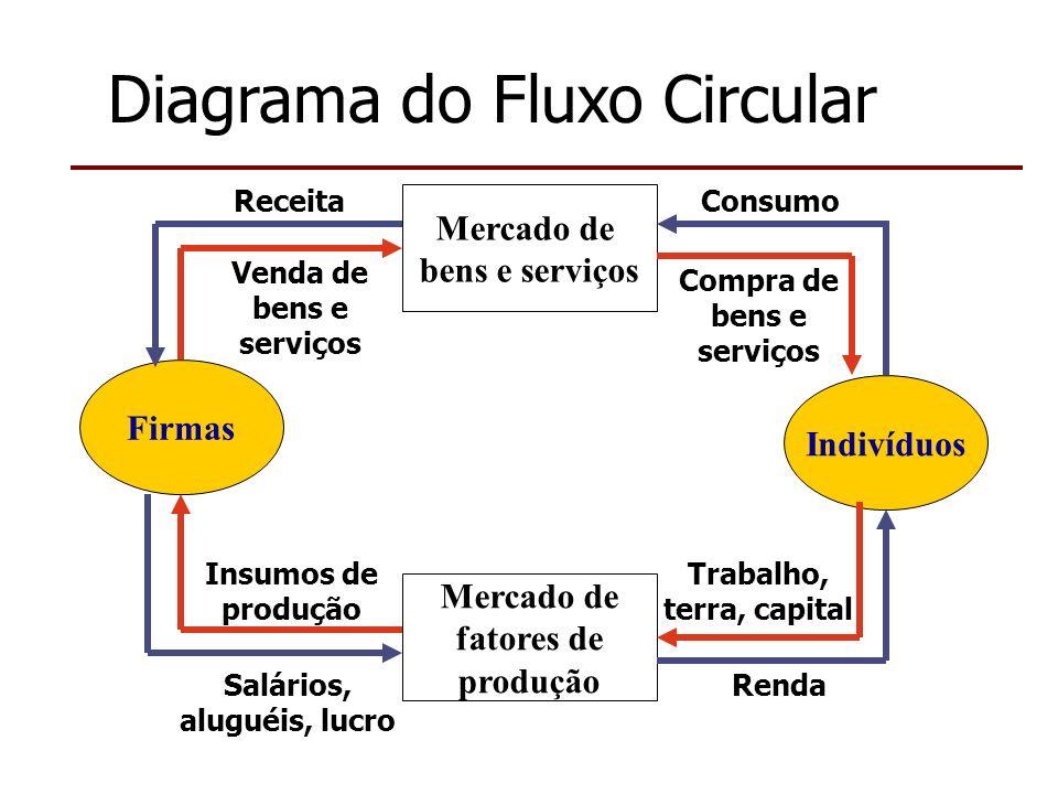 Da demanda individual para a demanda de mercado A demanda de mercado é igual à soma horizontal das curvas de demanda individuais de todos os consumidores.