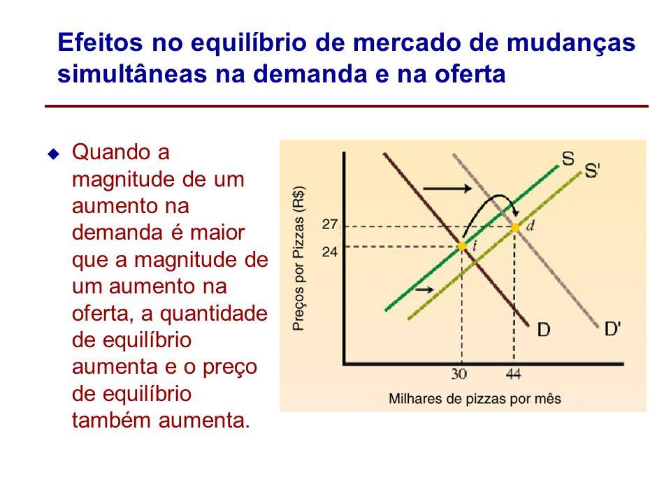 Efeitos no equilíbrio de mercado de mudanças simultâneas na demanda e na oferta Quando a magnitude de um aumento na demanda é menor que a magnitude de