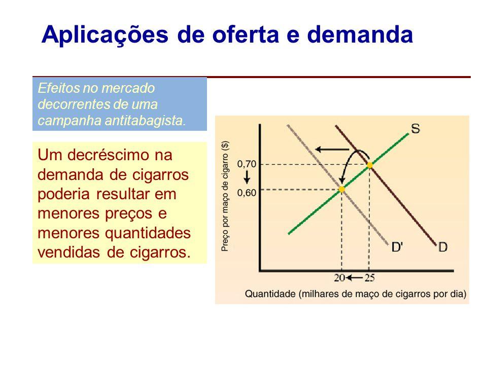 Aplicações de oferta e demanda Efeitos no mercado decorrentes de um aumento na demanda Causam um excesso de oferta ao preço original. Para eliminar o