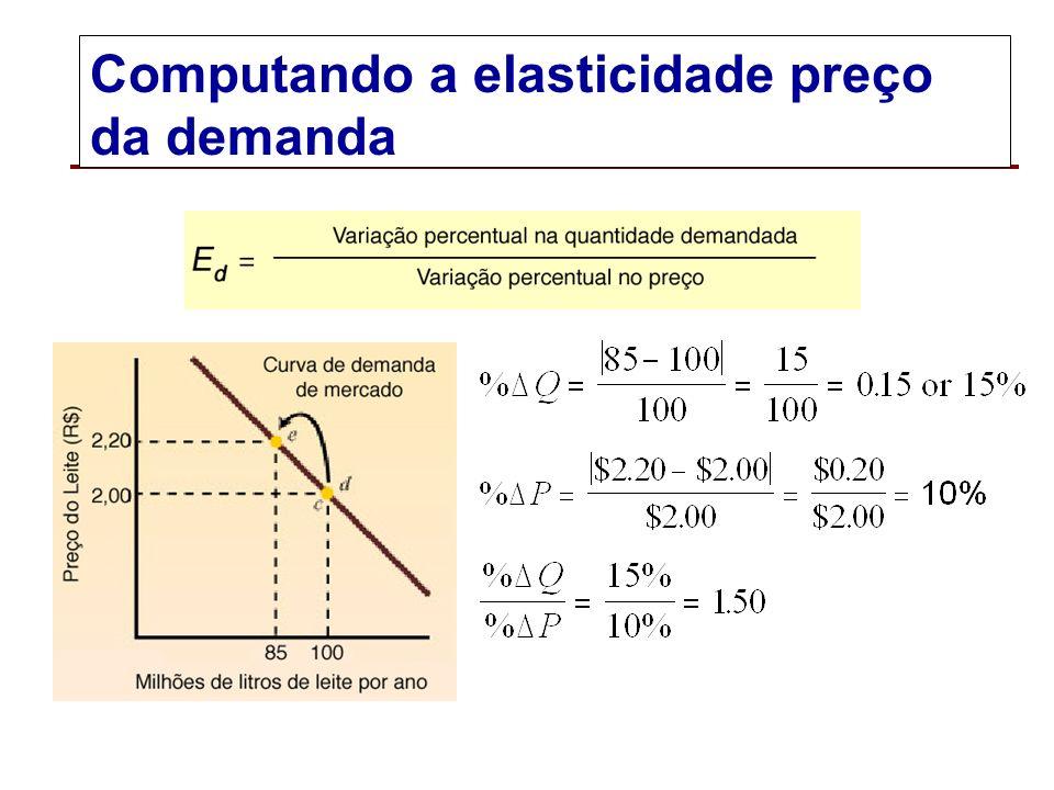 Elasticidade preço da demanda A elasticidade preço da demanda (E d ) mede a reação dos consumidores diante de mudanças no preço do bem.