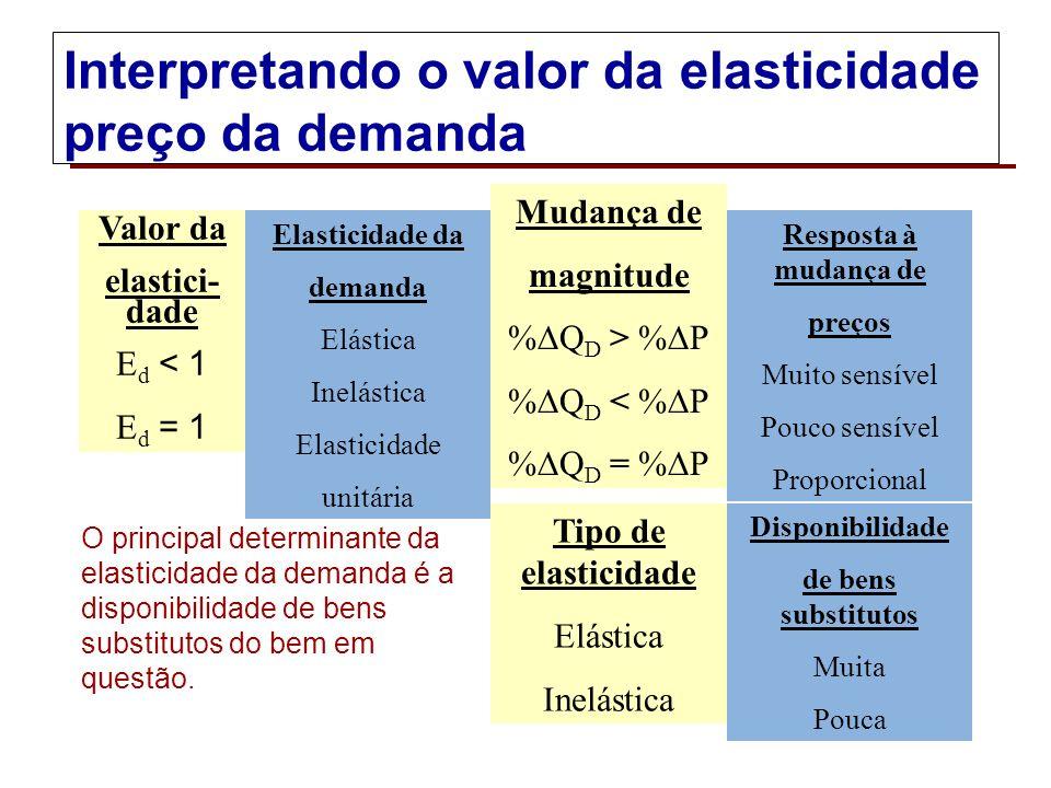Usando a fórmula do ponto médio para computar a elasticidade preço A fórmula do ponto médio é uma medida mais precisa de variações percentuais.