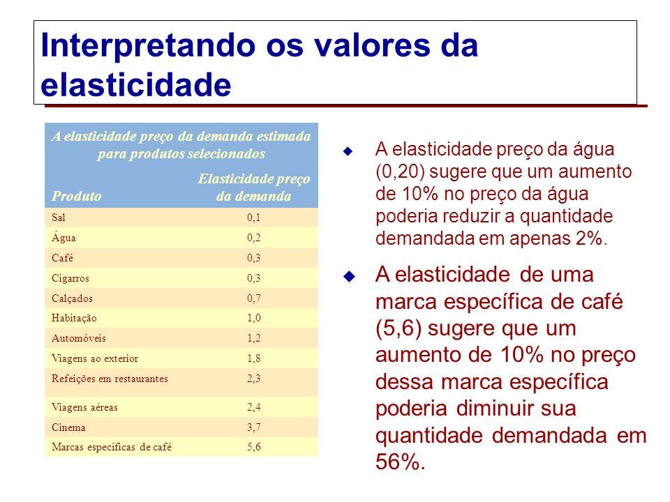 Interpretando o valor da elasticidade preço da demanda Resposta à mudança de preços Muito sensível Pouco sensível Proporcional Valor da elastici- dade