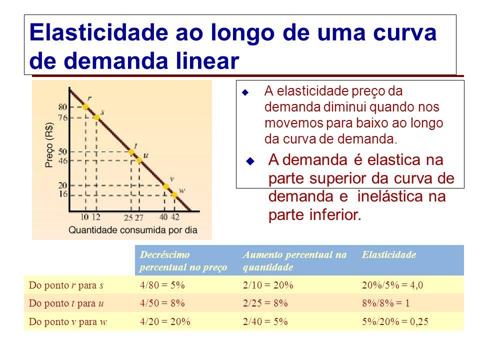 Interpretando os valores da elasticidade A elasticidade preço da água (0,20) sugere que um aumento de 10% no preço da água poderia reduzir a quantidad