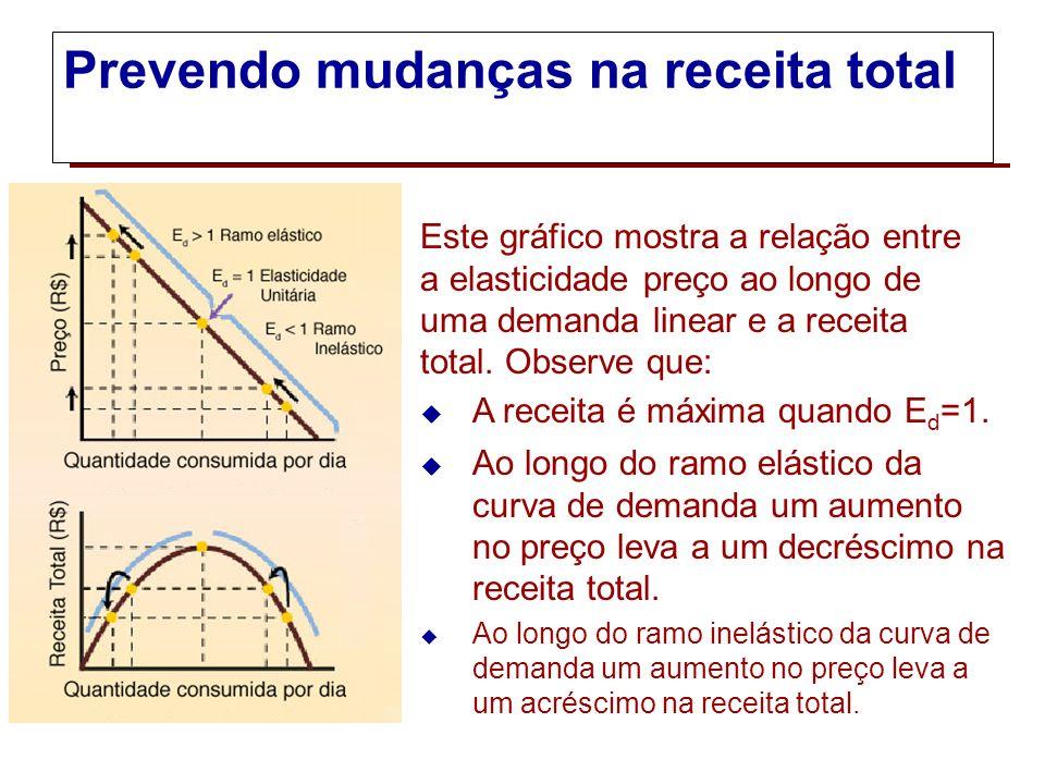 Elasticidade e receita total A boa notícia sobre um aumento no preço é que um preço mais alto aumentará a receita obtida com cada unidade vendida do b