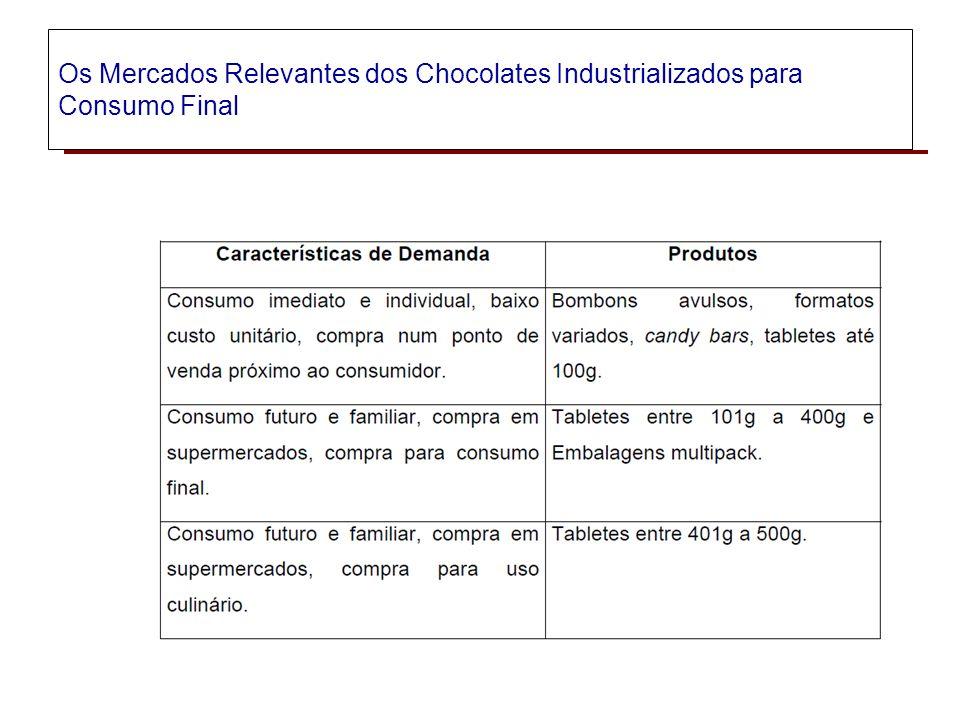 Ex. Relatório ato de concentração da aquisição da CHOCOLATES GAROTO S.A pela NESTLÉ BRASIL LTDA.. Definição dos mercados relevantes afetados pela oper