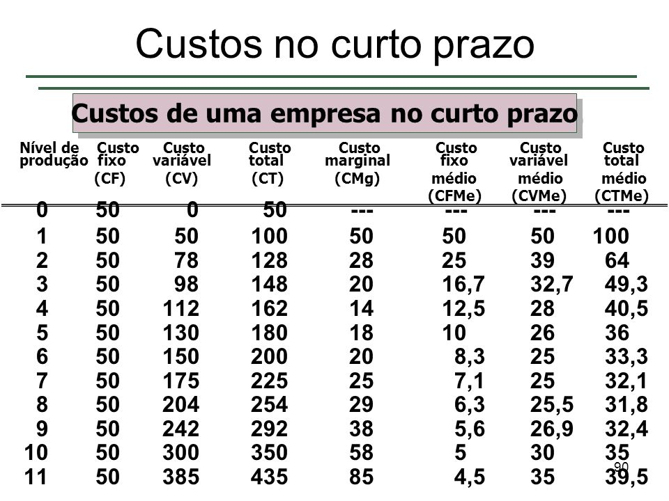 89 Capítulo 7 ©2006 by Pearson Education do Brasil Slide 89 Custos no curto prazo Conseqüentemente (a partir da tabela): – CMg inicialmente diminui de